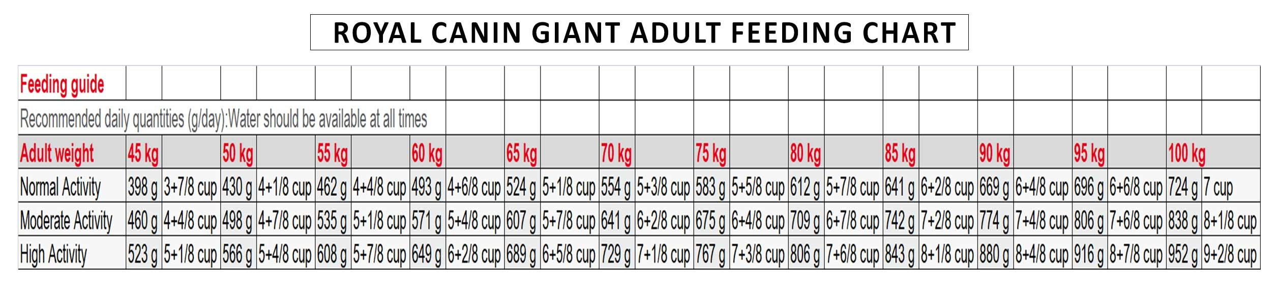 Royal-canin-Giant-Adult-feeding-chart