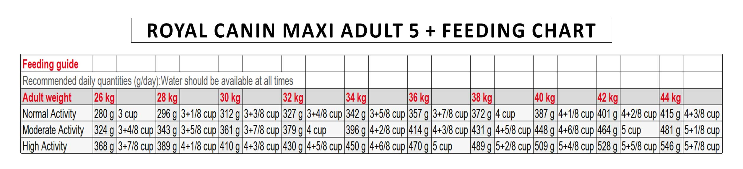 Royal-canin-Maxi-Adult-5-+-feeding-chart-copy-2