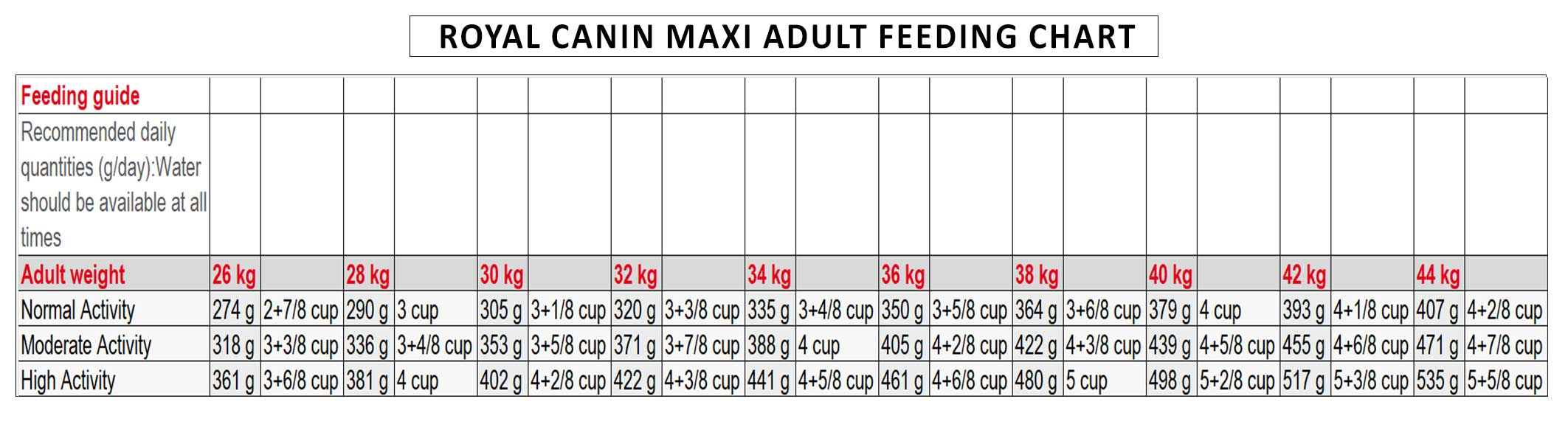 Royal-canin-Maxi-Adult-feeding-chart