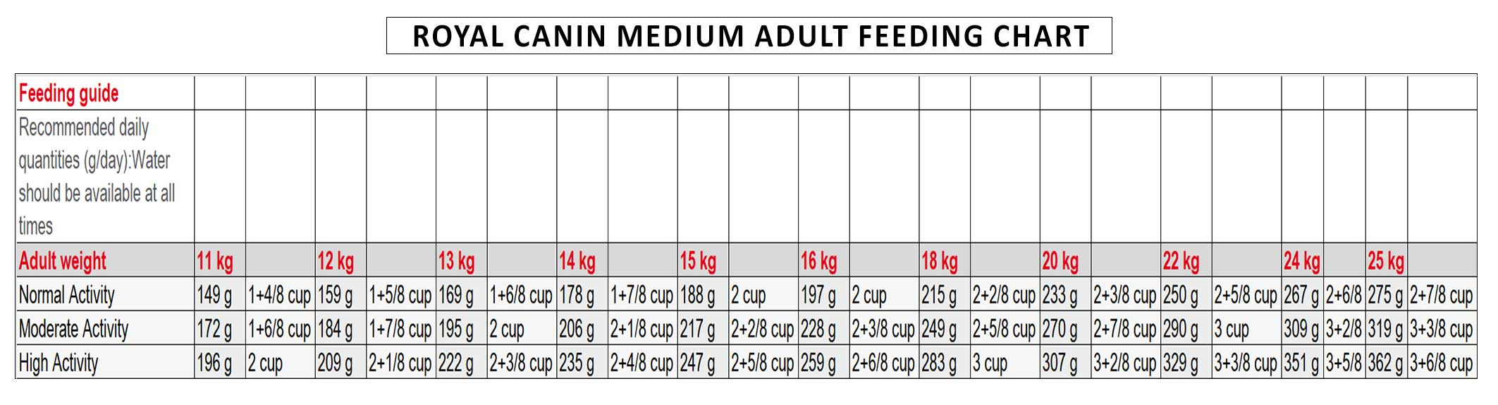 Royal-canin-Medium-Adult-feeding-chart