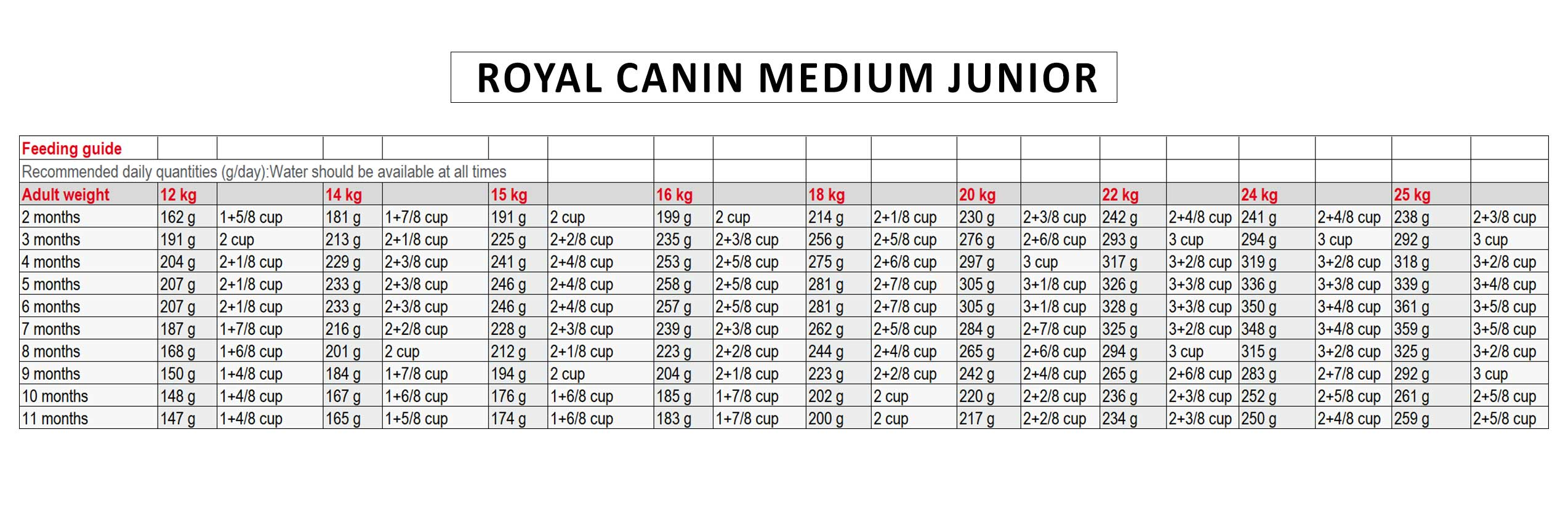 Royal-canin-Medium-Junior