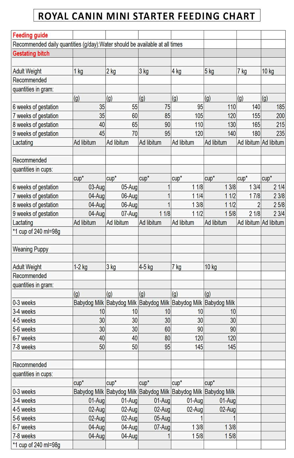 Royal-canin-Mini-Starter-feeding-chart
